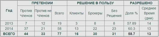 Статистика претензий Financial Commision