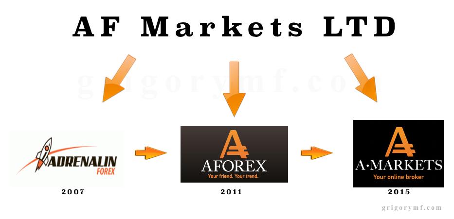 Юридическая схема AF Markets LTD