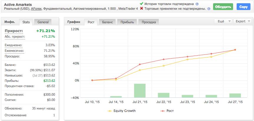 Статистика памм-счета Active на myfxbook