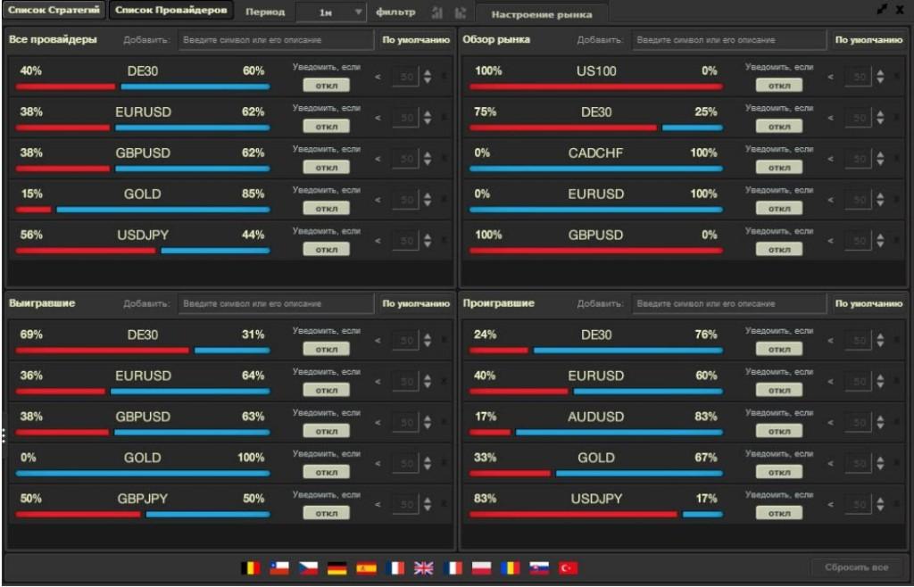 Настроение рынка xStation, xSocial