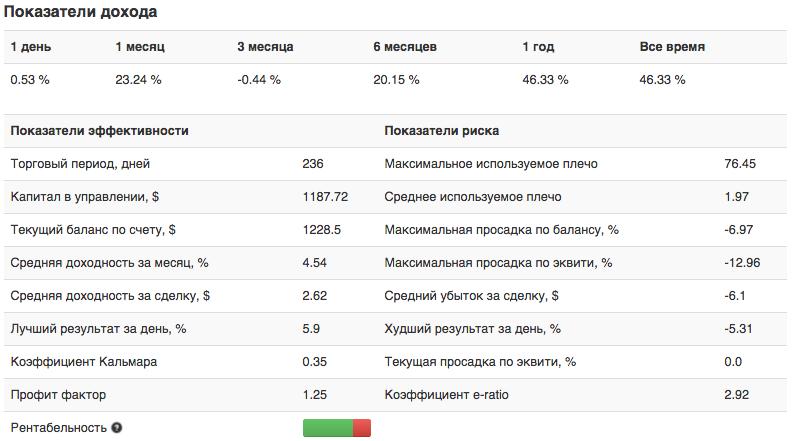 Статистика памм-счета Bag-76.Nightly