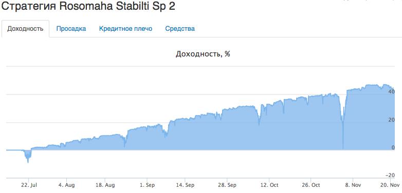 Памм-счет (стратегия) Rosomaha Stabilti Sp 2