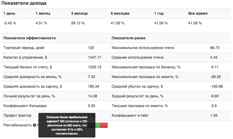 Статистика памм-счет (стратегия) Rosomaha Stabilti Sp 2
