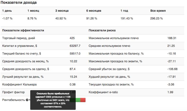 Статистика памм-счет (стратегия) ForexPlus