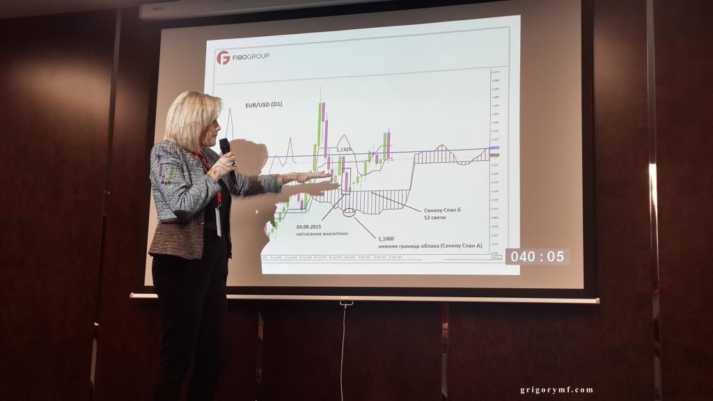 Татьяна Лейко о своей торговой стратегии