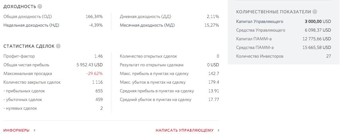 Статистика ПАММ-счета Pi_ME_N