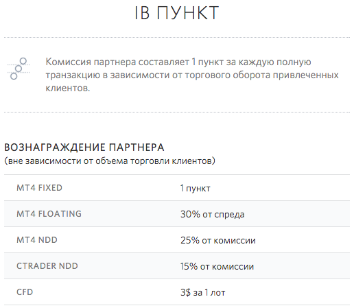 IB пункт, партнерская программа Fibo Group