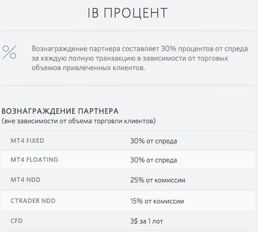 IB процент, партнерская программа Фибо групп, Fibo