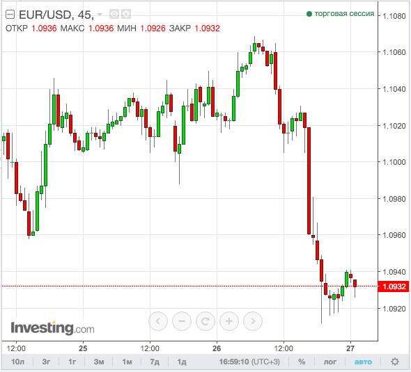 EUR/USD падение графика, sell