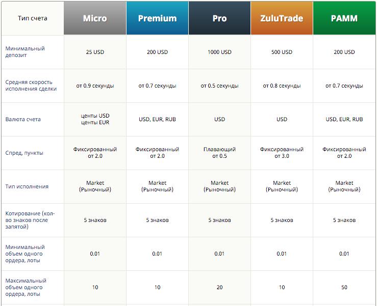 Типы счетов для торговли Weltrade, велтрейд, Micro, Premium, Pro, Zulutrade, Pamm