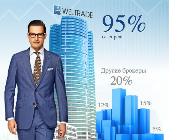 Партнерка, партнерская программа Weltrade, велтрейд, реферальная программа