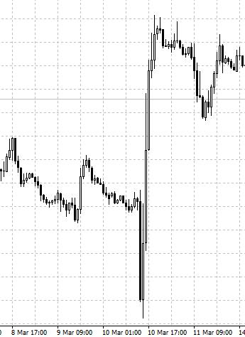 EUR/USD, ЕЦБ, снижение процентной ставки